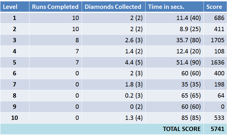 Diamonds Collected = Average Collected Diamonds (Total Number of Diamonds in Level) Time Limit = Average Completion Time (Max Time Limit of Level)